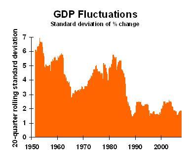 GDP volatility