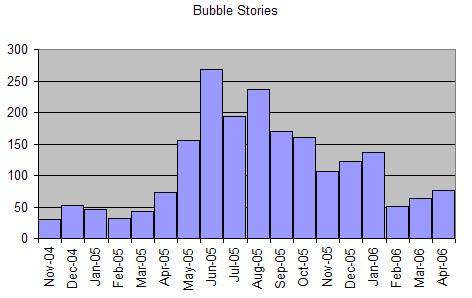 Bubble11182008
