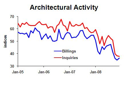 businomics blog construction outlook gloomy according to architectural activity