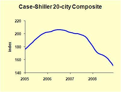 CaseShiller