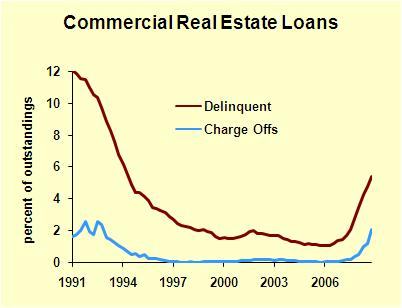 Comml Real Estate Deliquencies