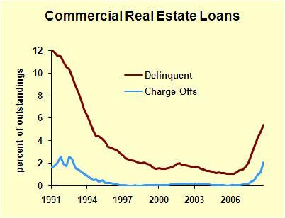 Comml Real Estate Deliquencies