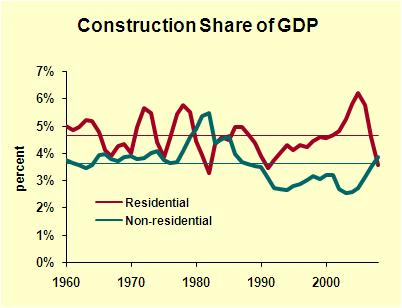 GDP Shares Construction