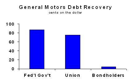 GM Debt