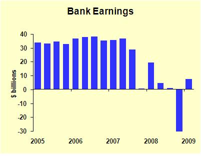 Bank Earnings