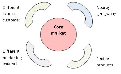 Core Markets
