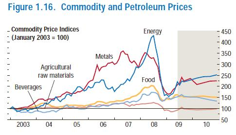 IMF Commodity