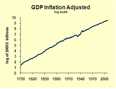 GDP Old