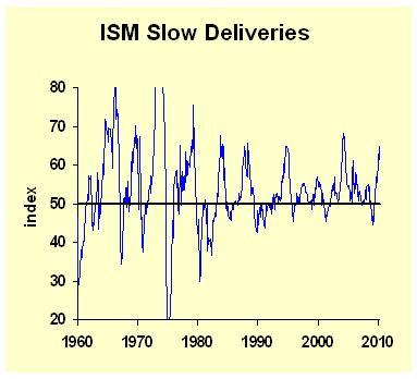 ISM Slow