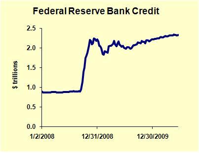 Federal Reserve Credit