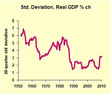 GDP Qtr Volatility