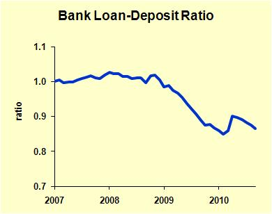 Bank Loan-Deposit Ratio