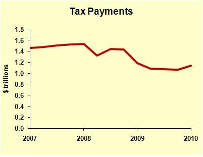 PI Tax