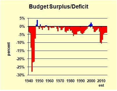 Deficit History