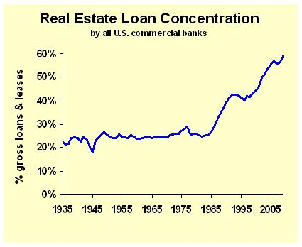 Loan Concentration