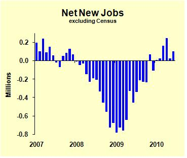 Job Growth