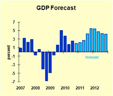 GDP Forecast 2011