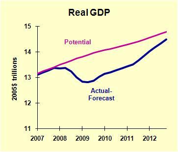 GDP Actual Potential