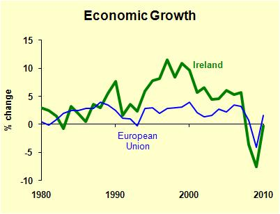 Ireland Growth