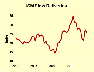 ISM Slow Deliveries