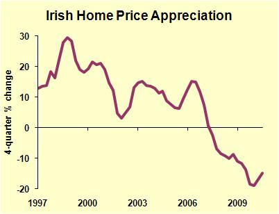 Ireland Homes