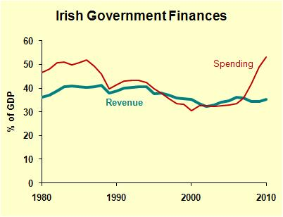 Ireland Finances