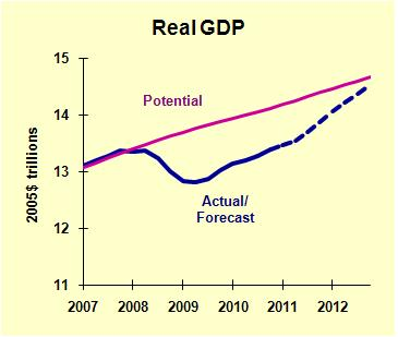 GDP Actual Potential