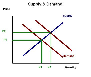 SupplyDemand energy