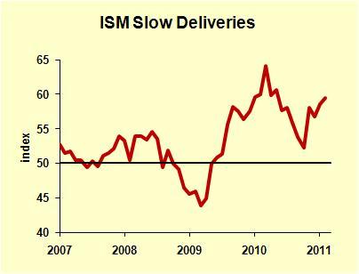 Slow Deliveries