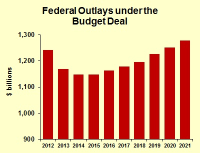 Budget Outlays
