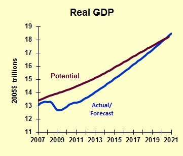 GDP Potential 2020