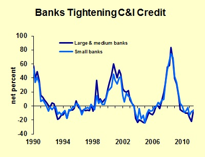 Banks Tightening