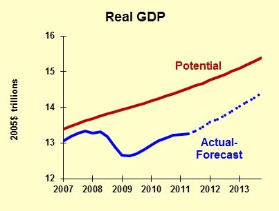 Forecast 2011 08 Potential