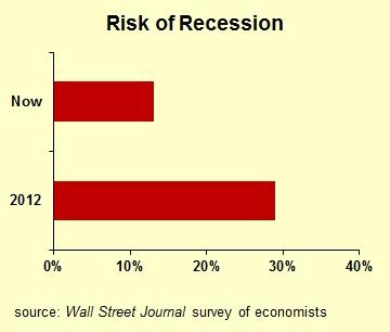 Risk of Recession