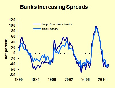 Bank Spreads