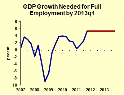 GDP Growth Needed