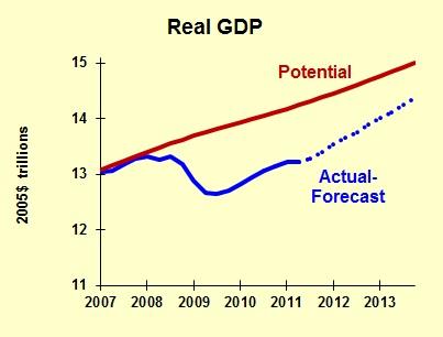 Forecast 2011 11 Potential