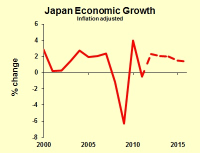 japan economy essay Published: mon, 01 may 2017 japan is a very powerful country in the world in terms of the economy it is the world's second largest economy after usa as of 2009 data.