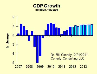 GDP Forecast 2012 02