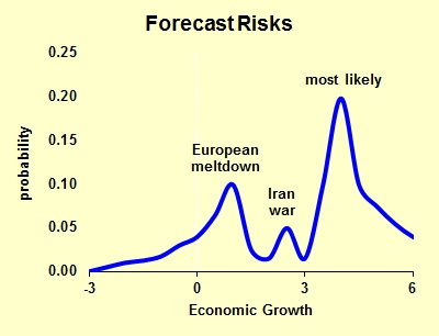International Forecast