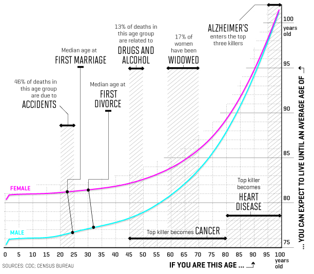 Life_expectancy_graph