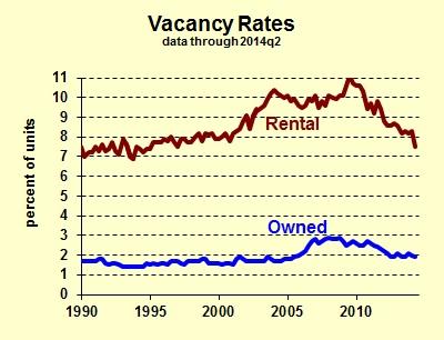 Housing Vacancy