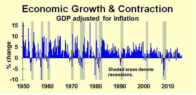GDP Hist