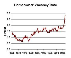 Homeownervacancy