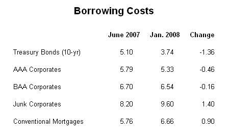 Borrowingcosts