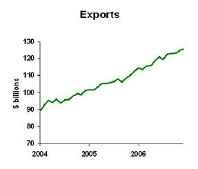 Exports_1