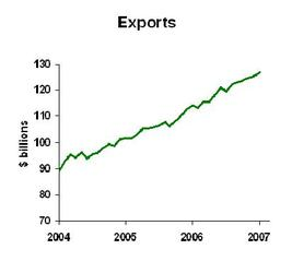 Exports_2