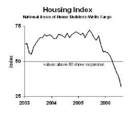Housingindex