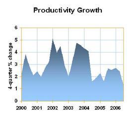 Productivity_1