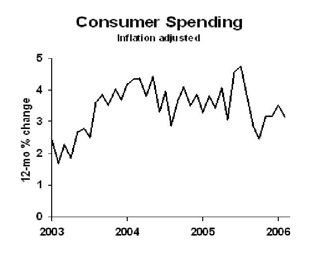effects of inflation on consumer spending The relationship between deflation and consumer spending is complex and often difficult to predict nominal vs real interest rate - effects of inflation.
